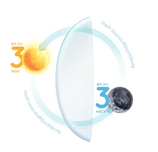 Air Optix Night & Day Kontaktlinsen
